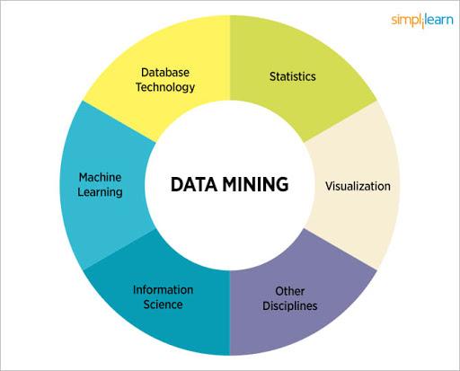 متدهای آماری در داده کاوی